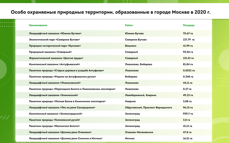 В Москве создадут 18 особо охраняемых природных территорий
