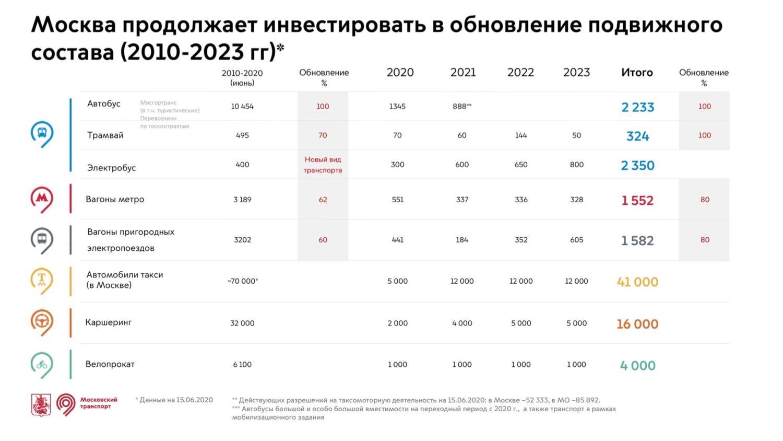 Парк московских электробусов до конца года увеличится до 600 единиц