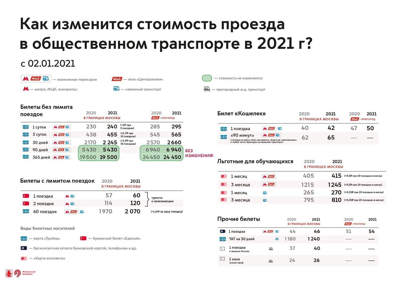 Стоимость проезда в транспорте Москвы повысится с Нового года